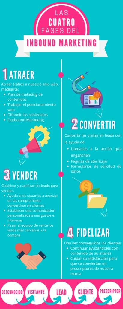 Infografia Inbound Marketing